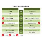 「東京駅」が大関、「きゃりーぱみゅぱみゅ」は前頭6--今年のヒット番付