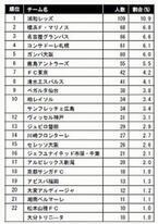 好きなJリーグチーム1位は「浦和レッズ」 。チームに合うのは「白い恋人」?
