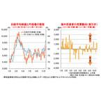 日本株式の上昇の鍵となる「円安の進行」と「海外投資家の買い」