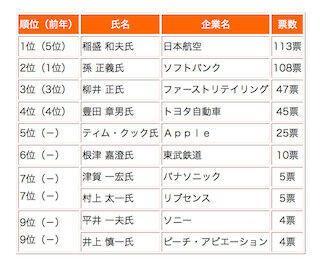 「今年の社長」のトップの座は稲盛和夫氏に-「社長が選ぶ今年の社長」調査
