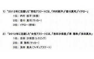 2013年に活躍しそうなアスリート、男子は羽生結弦、女子は浅田真央が1位
