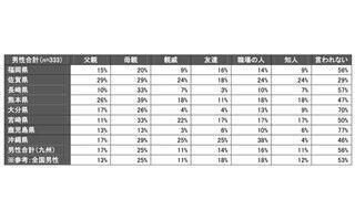 男性が結婚相手に望む年収、女性476万円、男性141万円