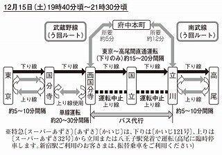 JR東日本、国立駅の工事に伴い、12月15日~16日に中央線を大幅に運休