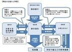 横浜銀行、孫などへの教育資金が非課税になる「教育資金贈与信託」を開始