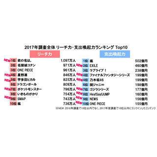 """嵐、ファンへの""""支出喚起力""""1位に! EXILE、乃木坂46、Hey! Say! JUMPら浮上"""