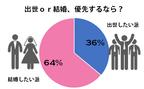 30代男性は出世と結婚、どっちを優先する?【ディグラム・キハラ恋愛研究所】