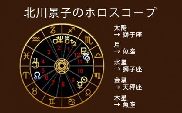 北川景子ホロスコープ