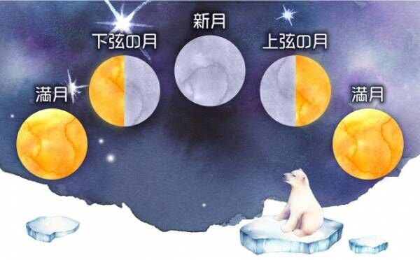 射手座の新月│何かが始まる…大きなターニングポイントのとき【ムーンバイオリズム占い】