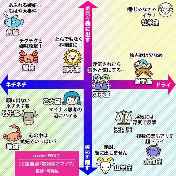 【12星座別・恋愛性格マップ】阿雅佐