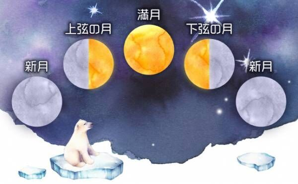 やる気が行動力を与えてくれるとき…3月29日の満月~4月4日の下弦の月【ムーンバイオリズム占い】
