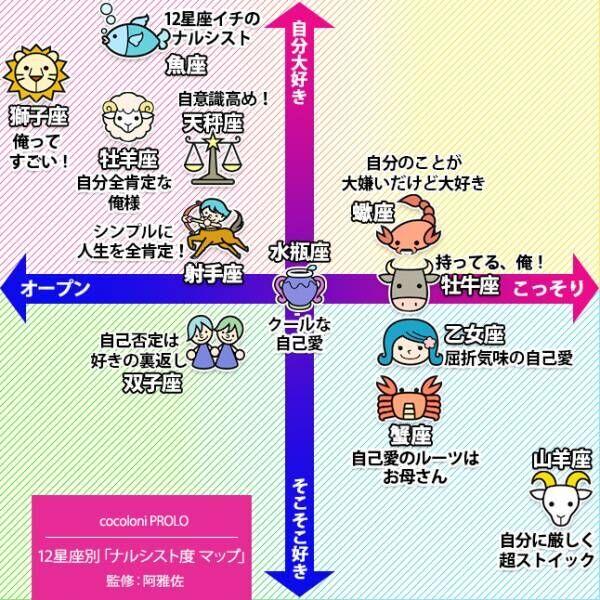【12星座別・ナルシスト度マップ】阿雅佐