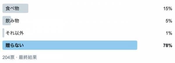 義実家へのお中元、どうしよう…。8割が選んだ対応とは?の画像