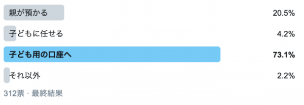 「親が預かる」が20.5%。お年玉の管理方法で一番多いのは?の画像