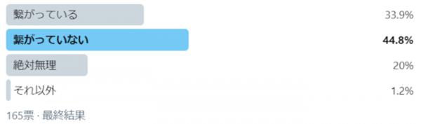 「義実家とSNSで繋がっている」は34%。現代家族のSNS事情の画像