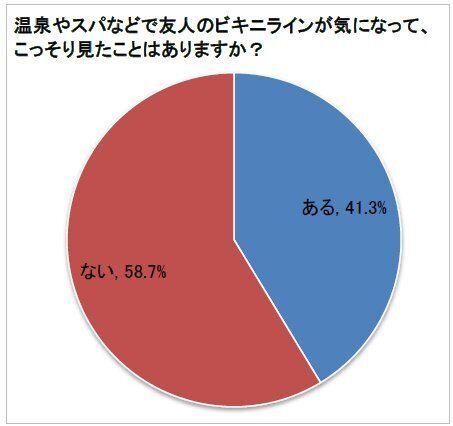 4割の女性が、温泉などで友人のビキニラインをこっそりチェック!―シック・ジャパン調査