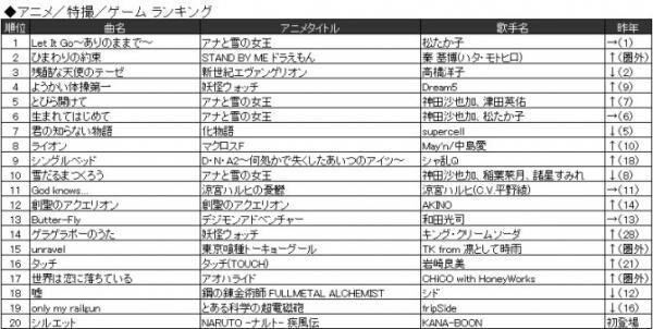 2015年 JOYSOUND上半期ランキングを発表! 「Dragon Night」でSEKAI NO OWARIが二冠達成!