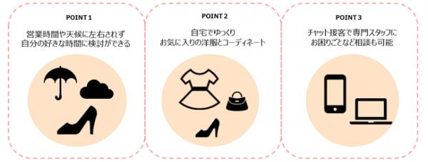 自宅で婦人靴のフィッティングが出来る伊勢丹新宿店の「YourFIT365 Home」がスタート