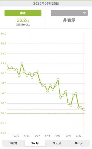 あすけんダイエット体重記録とカロリー管理アプリ