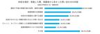 【学習塾81校へアンケート】7割以上の塾が新型コロナウイルスをきっかけにオンライン授業を導入!
