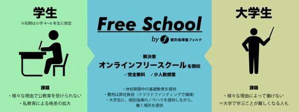 【小学4・5・6年対象】完全無料の少人数制オンライン授業サービスが5月18日から開校!まずは小学生・算数からスタート!