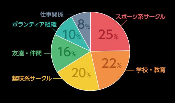 一斉休校により連絡網の需要が2倍に!日本最大級の連絡網サービス「らくらく連絡網」から読み解く学校の反応