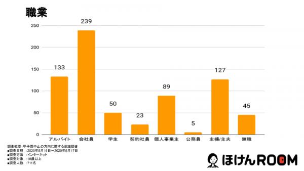 開催中止の賛成派は55.7%!甲子園開催中止の方向についての意識調査を発表
