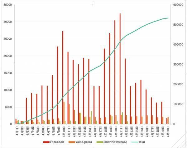 【休校影響】子ども向けSTEAM教育情報を紹介するWebメディアの閲覧数が月間57万を突破!