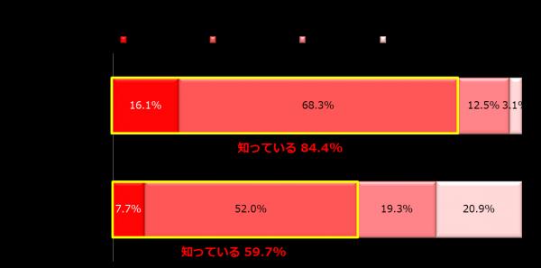 『小学校でのプログラミング教育必修化』について主婦にアンケート調査、「賛成」58.0%「どちらともいえない」46.5%