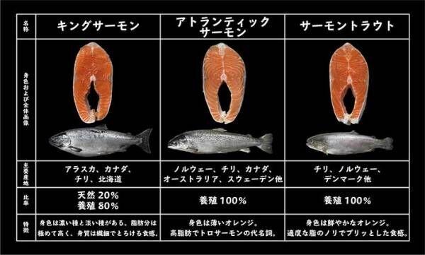 普段、何気なく買っていた鮭 種類の違いに「知らなかった」「意識して選びたい」