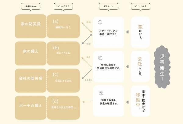 【都市の防災対策】簡単チャート式で学ぶ!災害のときにするべき行動+日常の備え。