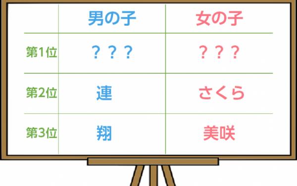 赤ちゃんの名前ランキング発表ー3位「美咲」2位「さくら」1位は?