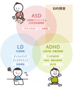 【専門家にきく】発達障害にはどんな種類があるの?の画像