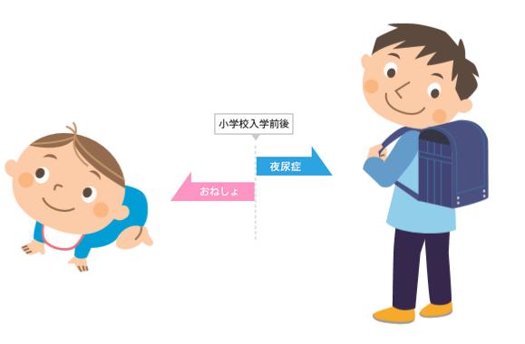 【おねしょ・夜尿症のお悩み】子どもの根性や親のしつけの問題ではない、原因や発達障害との関連性――専門家が解説【前編】の画像