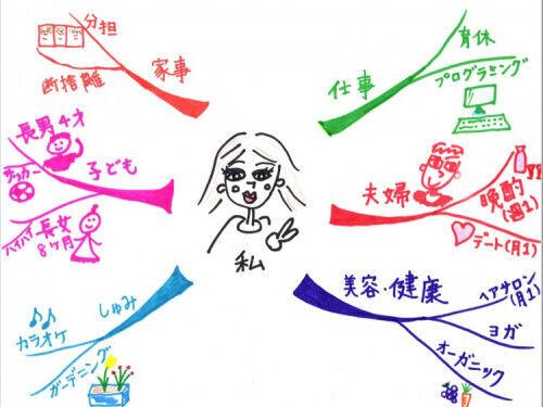 創造力&記憶力アップ!親子で簡単「マインドマップ」の描き方