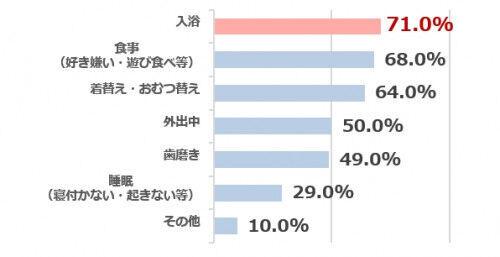"""【ママに聞いた!】わが子の「入浴イヤイヤ""""エピソード」と便利グッズ3選"""