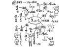 ヒビノケイコさんが実践、決断後押しする「思考マップ」とは