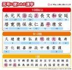 247元号に対して使われたのは72字「次の元号候補」はこの漢字