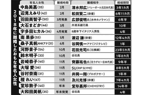 2018年離婚女性有名人たちの明暗 岩崎恭子はテレビ恐怖症に