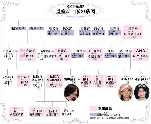 現在6人が未婚!雅子さまをお支えする11人のプリンセスたち