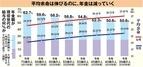 金融庁「2000万円」報告書に隠された「年金70歳から」の狙い