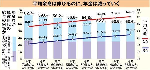 ※金融庁「報告書」より本誌作成。()内の年度は65歳を迎える年度。報酬比較分とは現役時の報酬に応じた支給分。