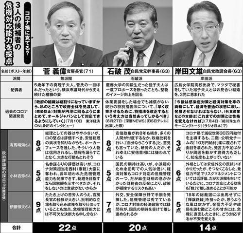 """ポスト安倍3人 政治評論家の""""危機対応能力""""評価1位は"""