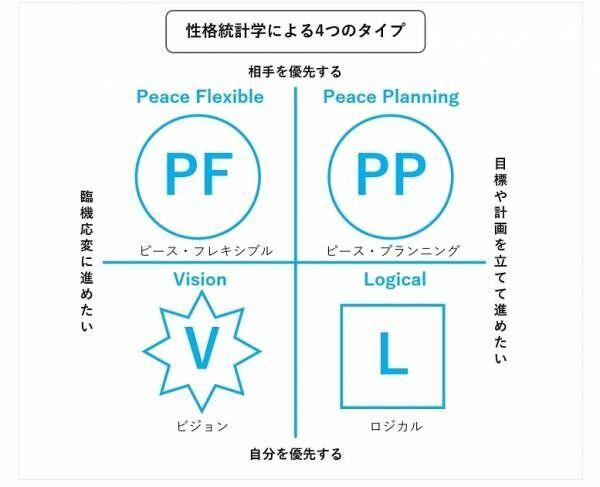 稲場真由美さんインタビュー_性格統計学による4つのタイプ