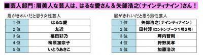 ナイナイ矢部、浅田真央らが受賞!「2013年度ベスト眉ニスト」