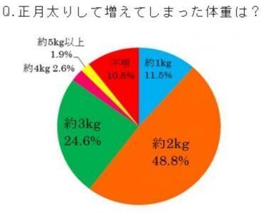 「何kg」太った?!「正月太り」に関するアンケートの結果発表!