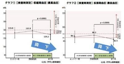血圧、血糖値、脂質代謝にはケール青汁が有効!キューサイが「第37回日本高血圧学会総会」で発表
