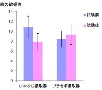 ビフィズス菌で肌美人、LKM512で肌の敏感度が低減