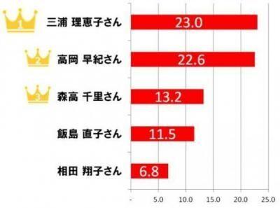 """男性をとりこにする40代女性1位は""""三浦理恵子""""!"""