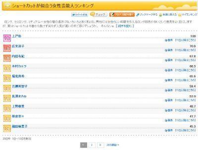 goo調べ「ショートカットが似合う女性芸能人」:上戸彩、広末涼子、内田有紀の順