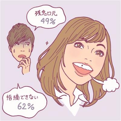 男性の7割が「交際を続けたい」のは、ランチ後に歯磨きをする女性と判明!